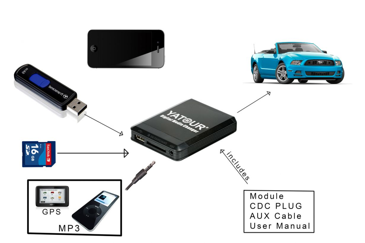 Usb sd iphone ipod ipad aux mp3 adapter f r ford europe for A 5000 7806