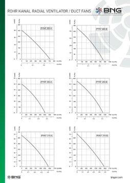 Ø125mm 315m³//h TURBO Rohrventilator Rohrlüfter Radiallüfter Metall Abluft Axial