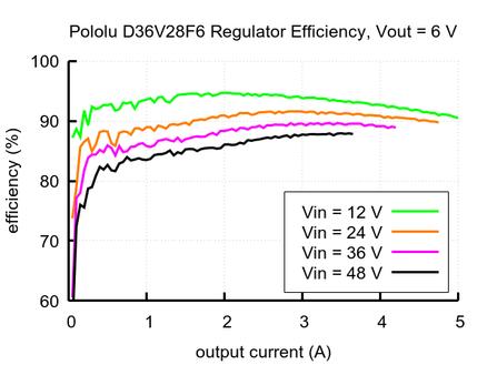 2.7a step-down voltage regulator d36v28f6 po3783 Pololu 6v