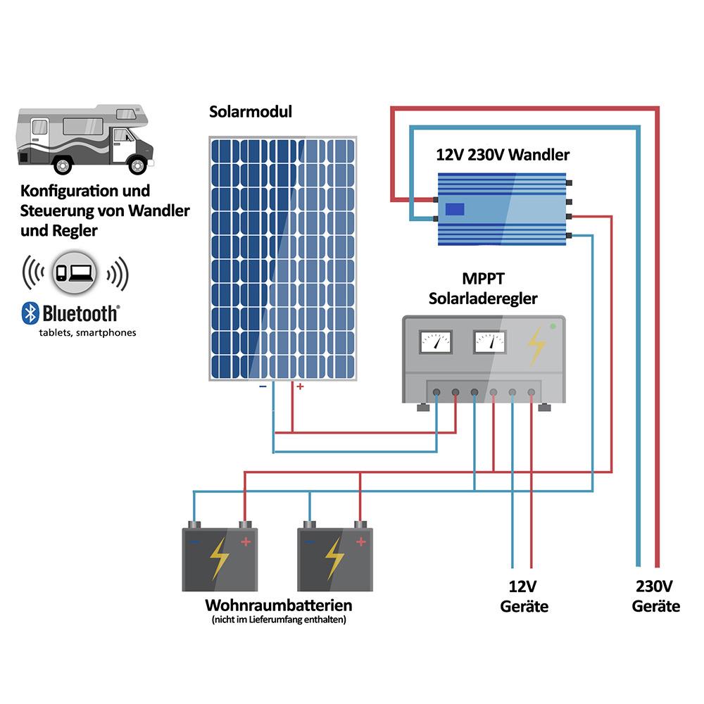 offgridtec wohnmobil solaranlage mcomfort vecore 100w pre 12v 230v mppt ebay